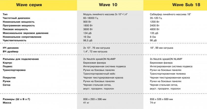 MAG Wave 10