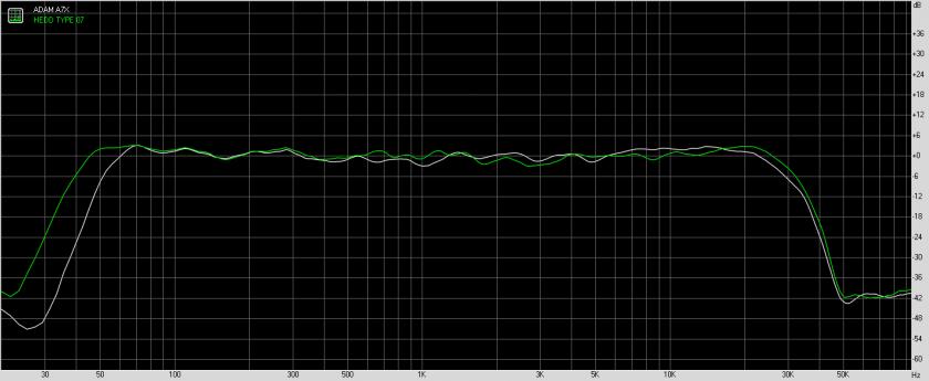 Измерения AЧХ. ADAM A7X vs HEDD TYPE 07.