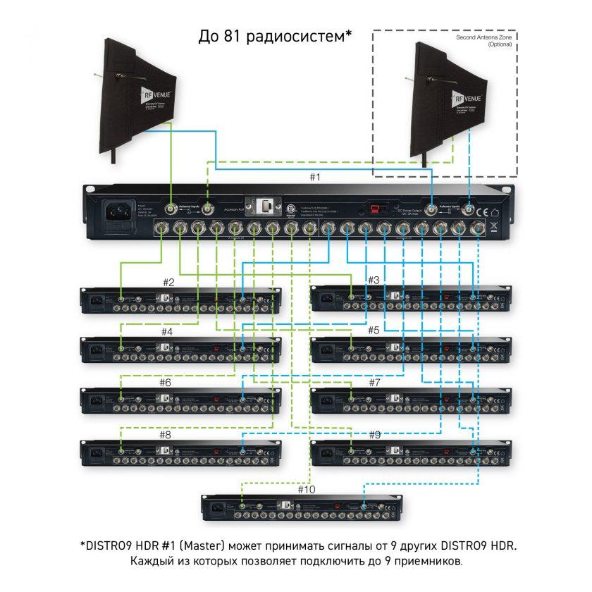 RF-Venue DISTRO9 HDR – 81 канал