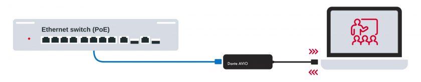 Dante AVIO USB schematic