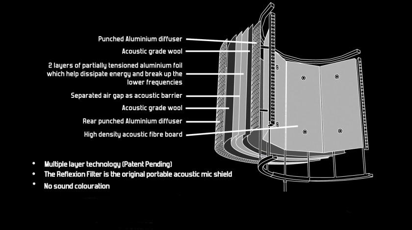 Патент США 8191678. Устройство,комбинирующее в себе микрофон и композитную панель. Композитная акустическая панель состоит из материалов имеющих различные свойства поглощения звука. Материалы могут быть объединены в один слой или быть многослойными