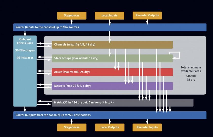 Архитектура SSL Live