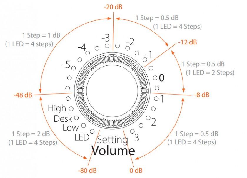 Энкодер в режиме Volume