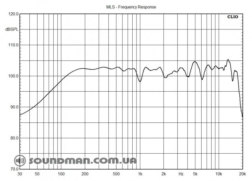 АЧХ d&b audiotechnik M4