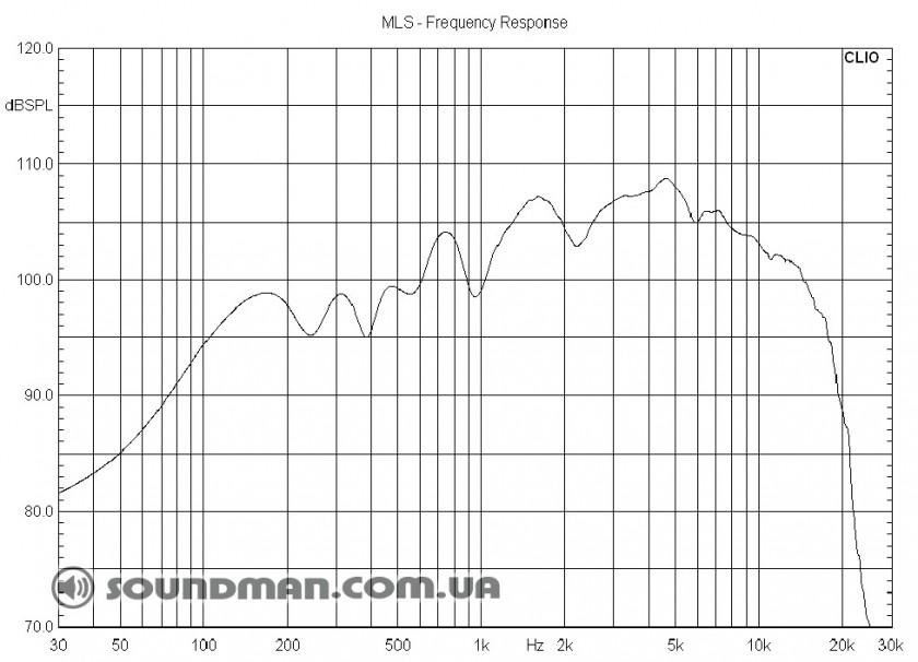 График АЧХ для d&b audiotechnik M4 включенного в линейный усилитель без какой-либо коррекции