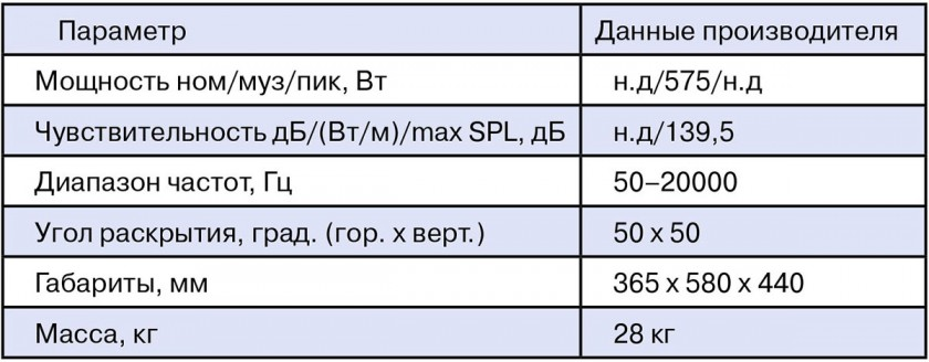 Паспортные характеристики L'Acoustics 115XT HiQ