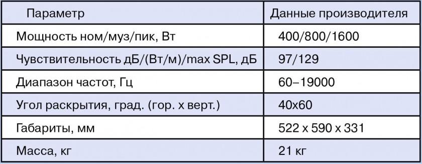 Паспортные характеристики MAG Focus 15