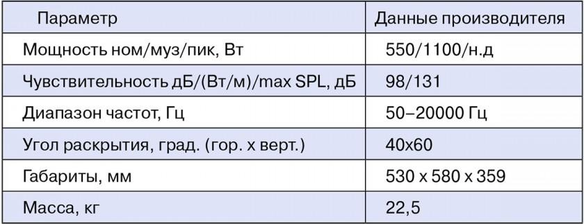 Паспортные характеристики Turbosound TTW115