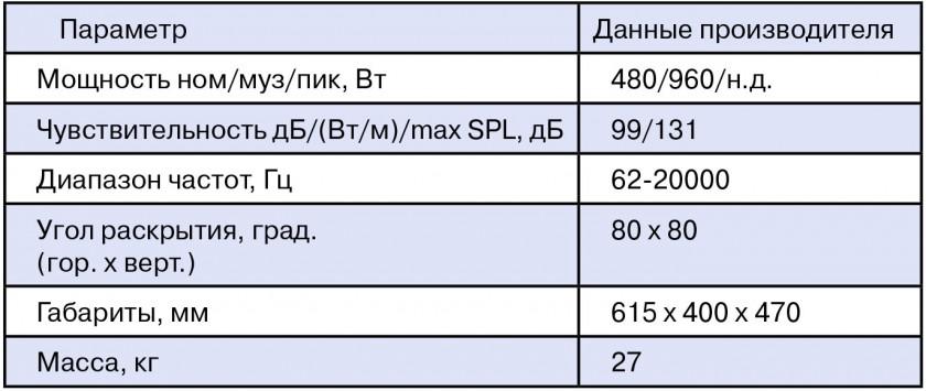 Паспортные характеристики Park Audio cx5115