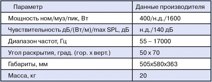 Паспортные характеристики d&b audiotechnik M4