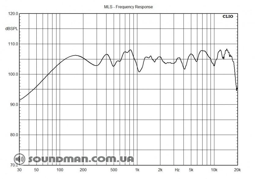 АЧХ TURBOSOUND TMW-115