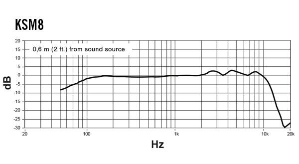 frequency response ksm8