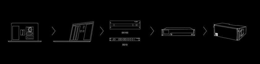 concept d&b soundscape